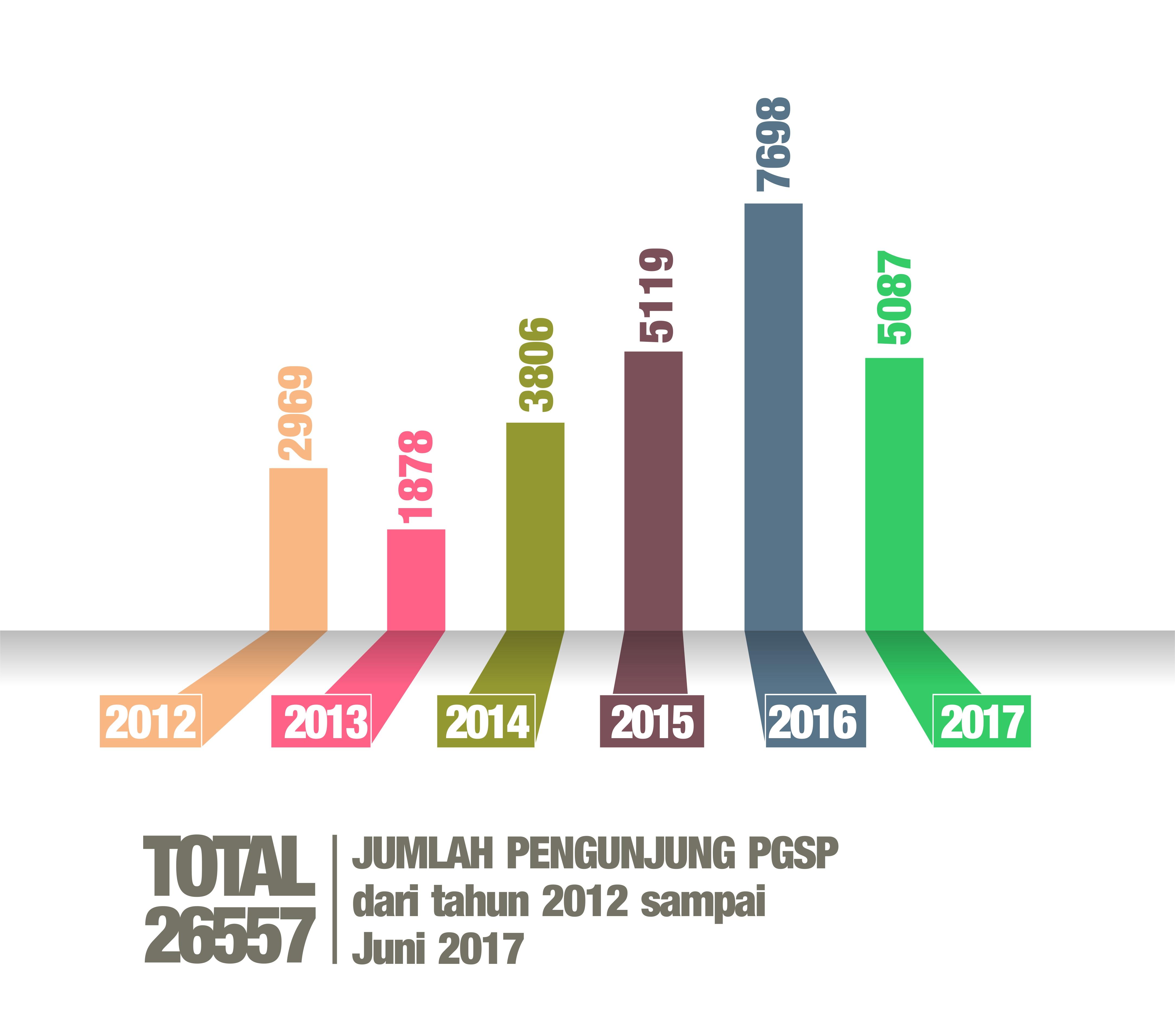 Grafik Kunjungan Juni