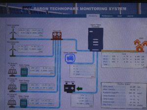 Gambar 2. Monitor System Baron Techno Park