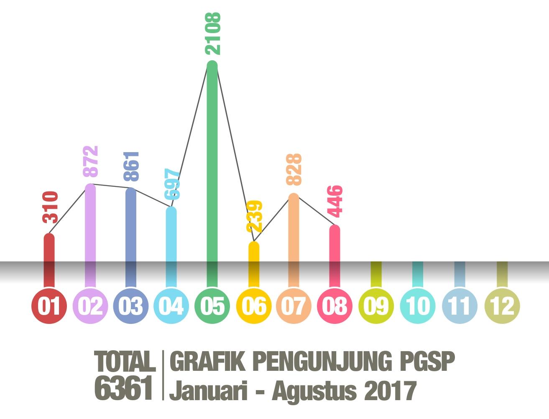 Grafik Kunjungan 2017-08