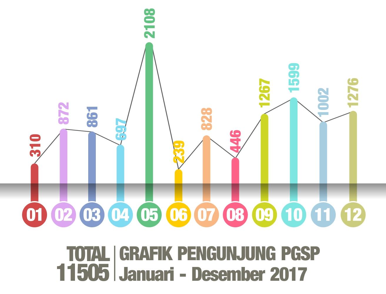 Grafik Kunjungan 2017-12
