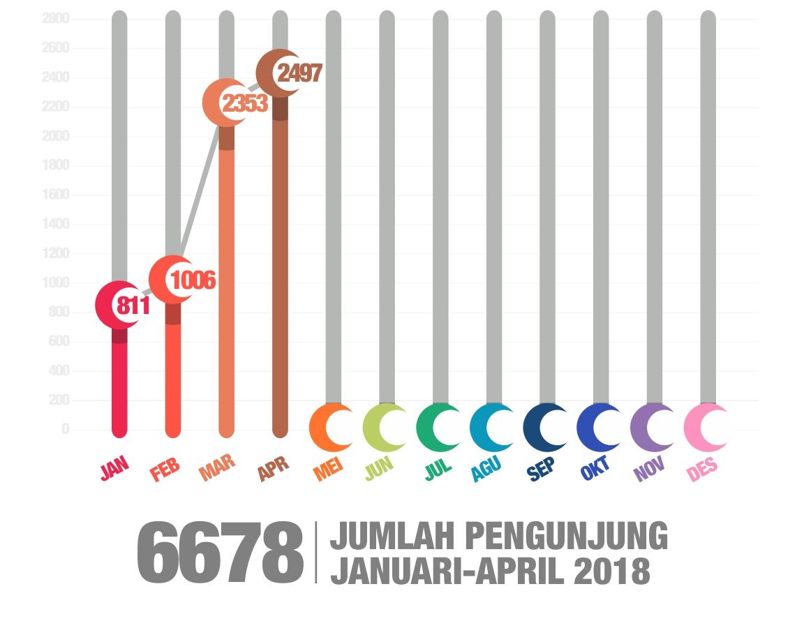 Grafik Kunjungan 2018-04 Bulan