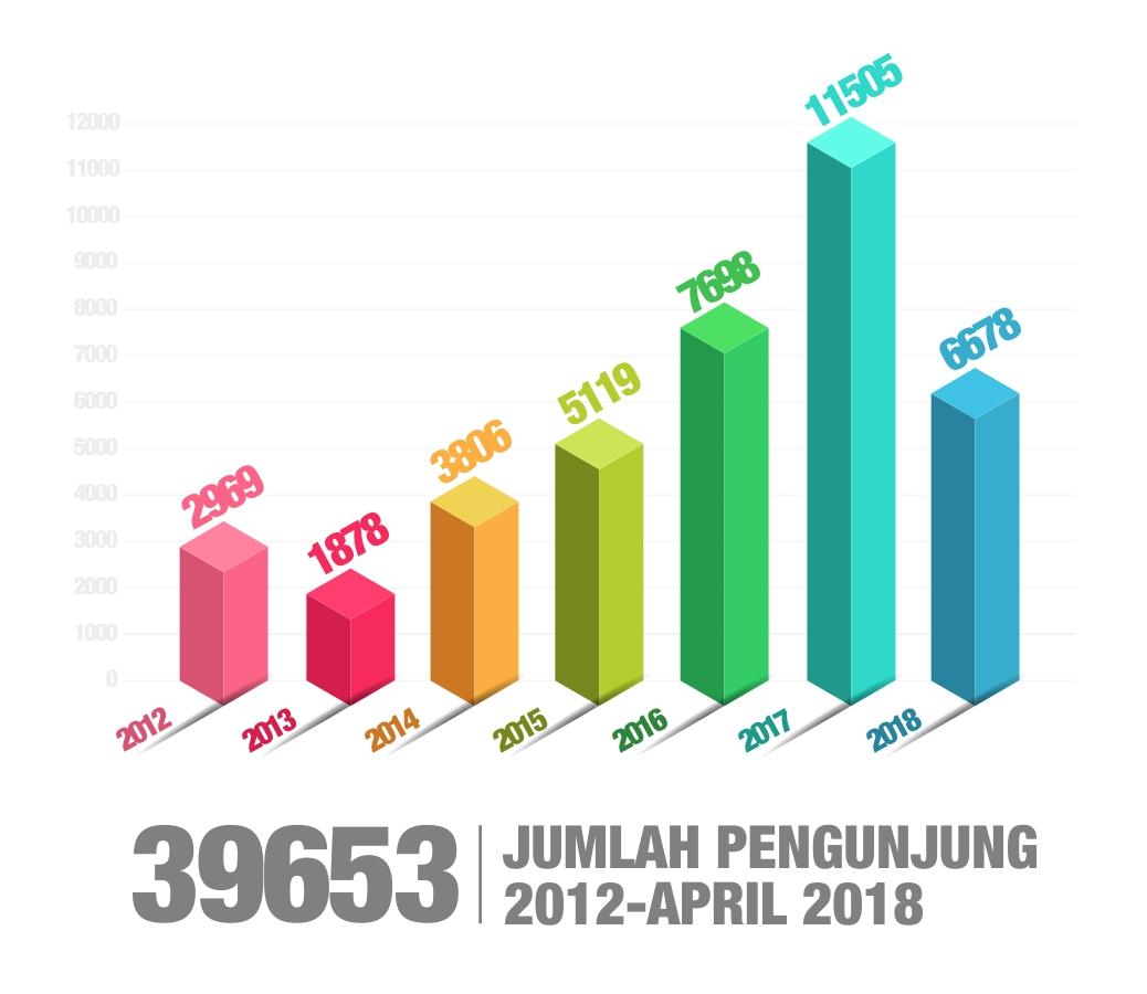 Grafik Kunjungan 2018-04 Tahun